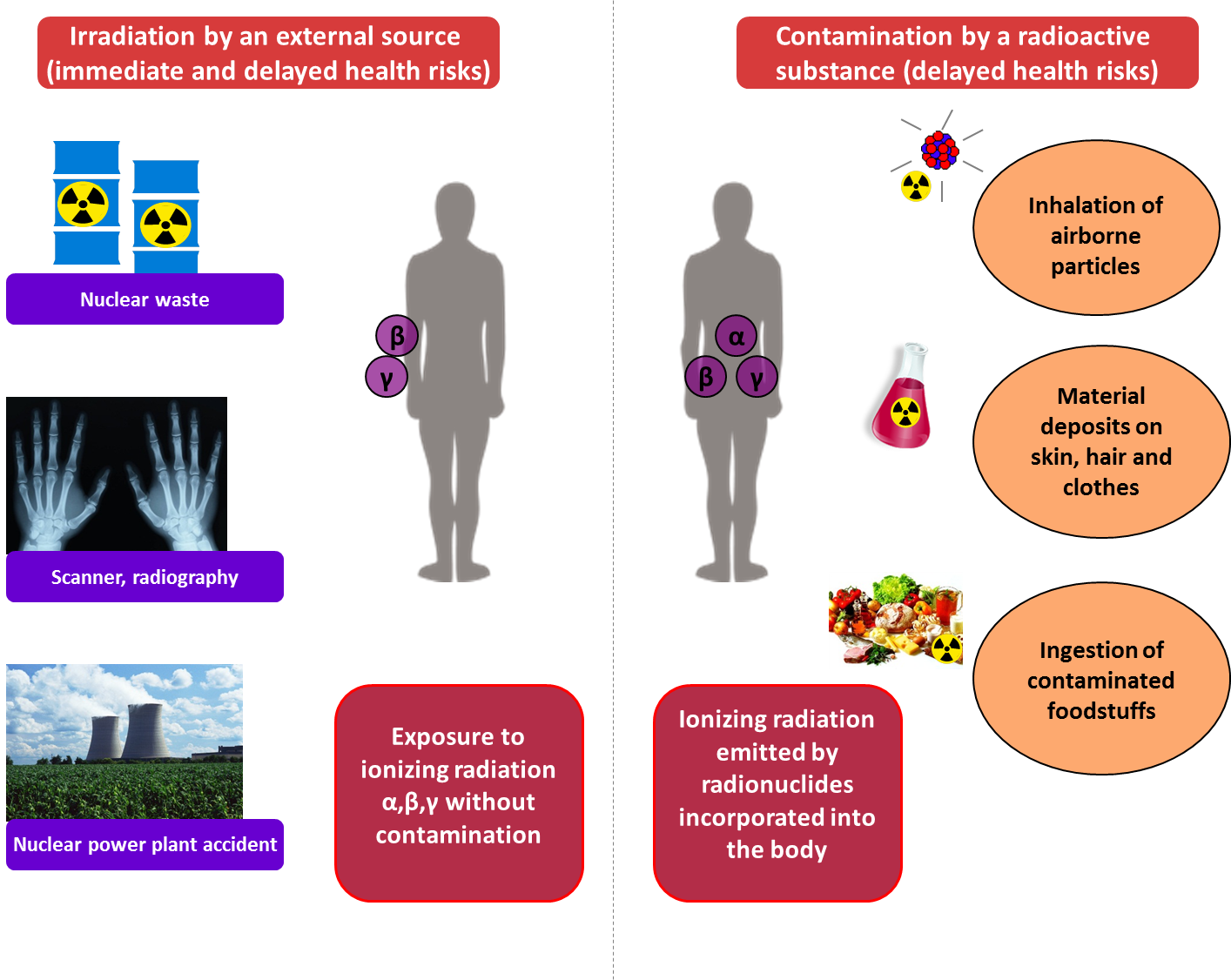 radiation facts and health effects However, although many studies have examined the potential health effects of non-ionizing radiation from radar, microwave ovens, cell phones, and other sources, there is currently no consistent evidence that non-ionizing radiation increases cancer risk.